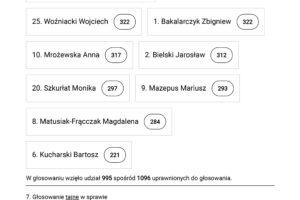 wyniki-wyborow-3