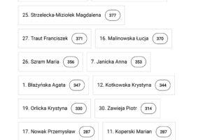 wyniki-wyborow-4